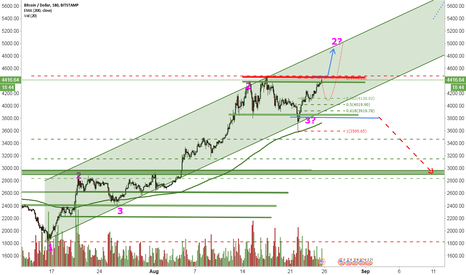 BTCUSD: Ready for Breakout?