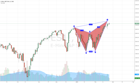 ES1!: S&P Futures Potential short