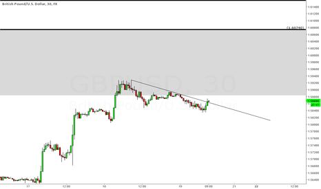 GBPUSD: We may meet as a enemy