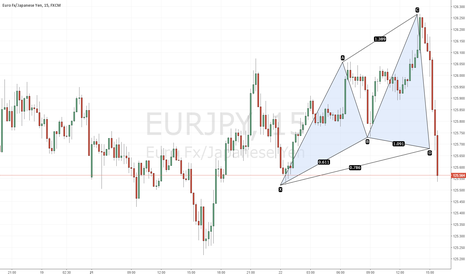 EURJPY: Bullish Cypher Spotted @ 125.68