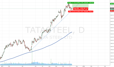 TATASTEEL: Tata Steel Ltd._Daily_Long_Swing_12.11.2017