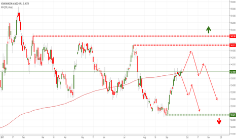 VOW3: Volkswagen AG (DAX) short