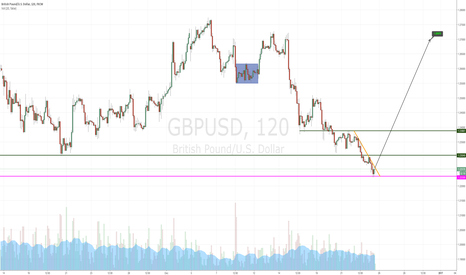 GBPUSD: Opportunity for a buy on GBP/USD (Long Term)