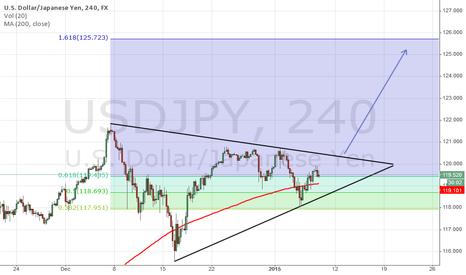 USDJPY: USD/JPY upside breakout out of symmetrical triangle pattern?