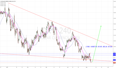 DXY: DXY up