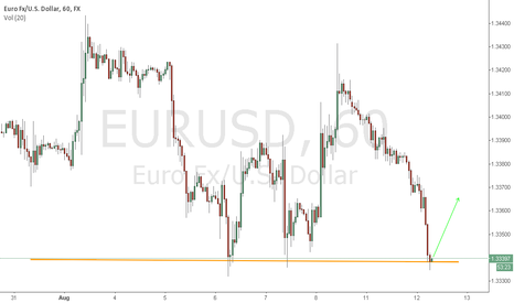 EURUSD: EURUSD bounce off strong support