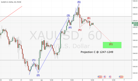 XAUUSD: Elliott wave analysis for Gold in 1 hour chart