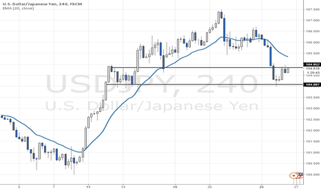 USDJPY: Downtrend Pausing