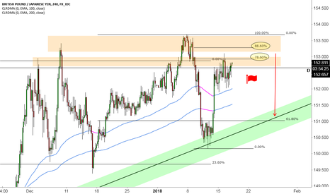 GBPJPY: GJ Entering Large Supply Zone Area