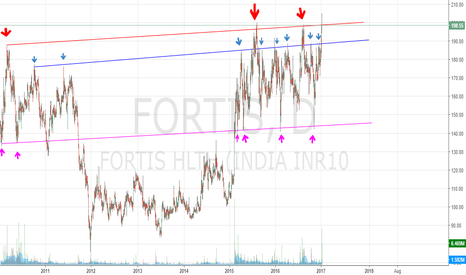 FORTIS: Beauty of Trend Lines in Fortis Healthcare.