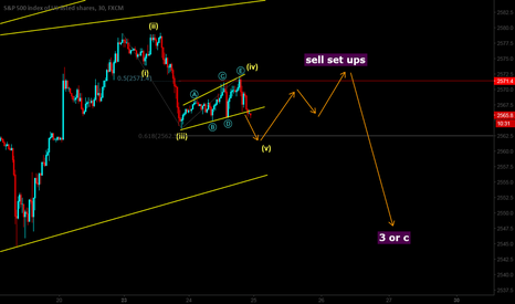 SPX500: watch for sell