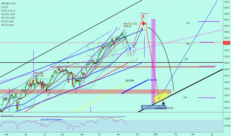 """SPX: SP500 """"Daily Cycle in progress"""""""