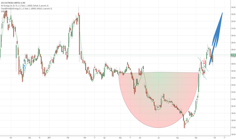 LEEL: cup and handle break out???