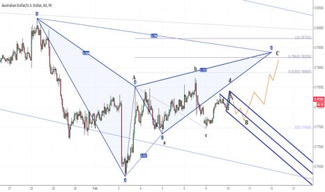 AUDUSD: AUDUSD EW triangle and Gartley