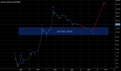 BTCUSD: One and the only forecast for Bitcoin