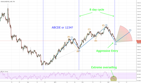 GOLD: Longing for Gold - Aggressive Entry based on 3 reasons.