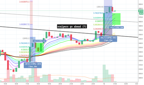 BTCUSD: Scalpers proceed with CAUTION