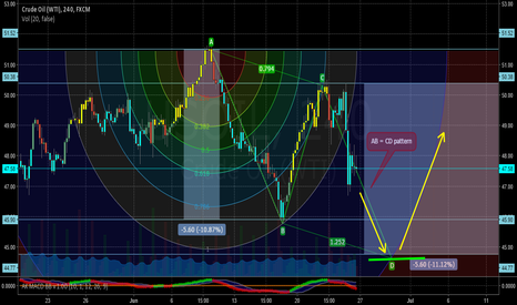 USOIL: AB = CD pattern?