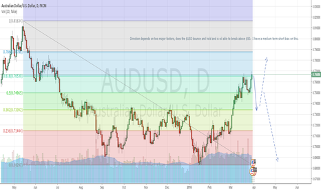 AUDUSD: Can $AUDUSD Keep it up?