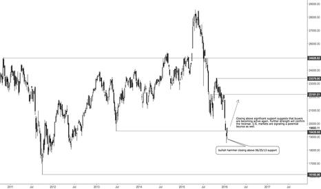HSI: HSI short term bounce