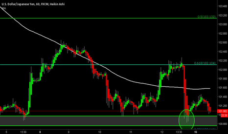 USDJPY: USDJPY Potential BUY/LONG Scratch Setup