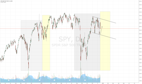 SPY: SPY 206 max pain Dec opex