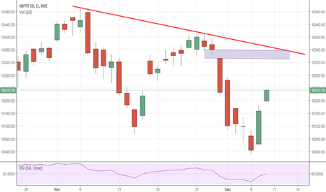 NIFTY: NIFTY looks set for 10330-10350 test before poll results!