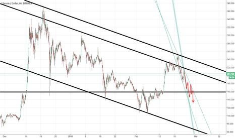 LTCUSD: LTCUSD - downward trend continues, follows btc in channel
