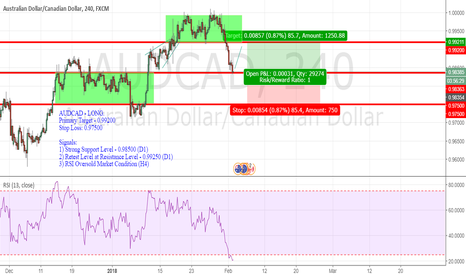 AUDCAD: AUDCAD - LONG.  Primary Target - 0.99200