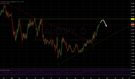 AUDJPY: Short at strong resistance #forex #forexsignals