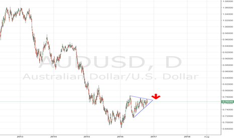 AUDUSD: Short AUD/USD wait to reach resistance