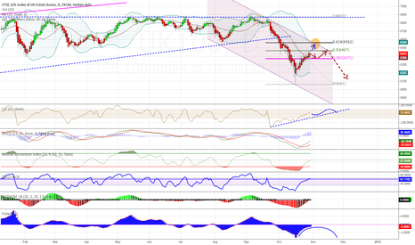 UK100: UK FTSE not out of the woods yet