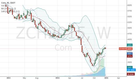 ZCH2015: ZCH2015 Corn futures 2015
