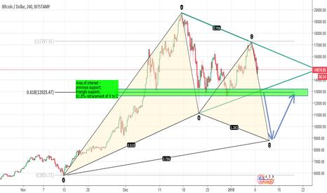 BTCUSD: BTCUSD - potential Bullish Gartley Pattern, Short then Long