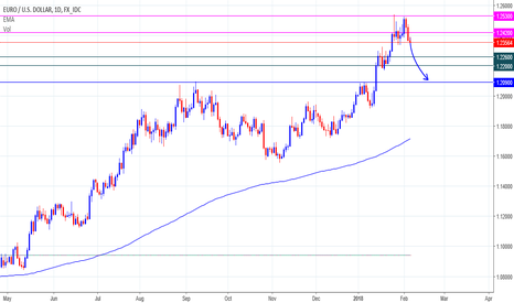 EURUSD: EURUSD SHORT Sell Position...
