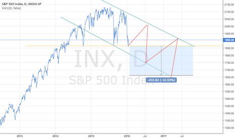 SPX: The end?