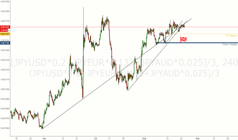 """(JPYUSD*0.2+JPYEUR*0.133+JPYAUD*0.025)/3: Testing Out My New """"Yen"""" Trade-Weighted Index"""