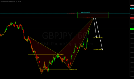 GBPJPY: Crab Bearish
