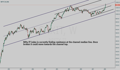 CNXIT: Nifty IT index (CNXIT) channel study on weekly chart