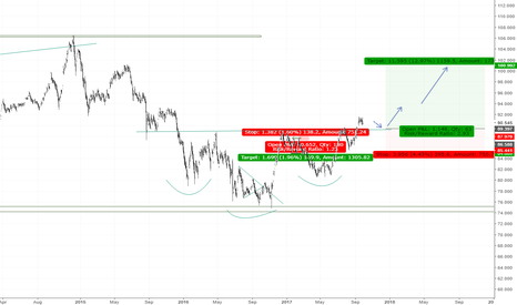 CADJPY: LET'S ACT LIKE AN INSTITUTIONAL TRADER (LONGER TERM)
