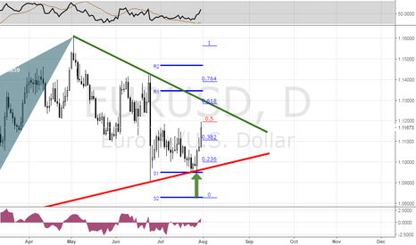 EURUSD: EURUSD outlook for the next week, waiting for NFP