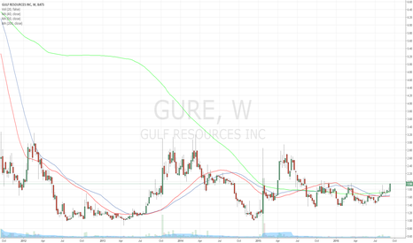 GURE: 200 Day Moving Average Break on 5 year