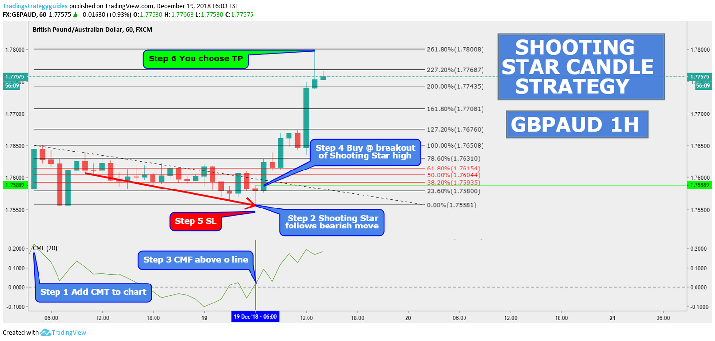 GBPAUD 1H SHOOTING STAR CANDLE STRATEGY for FX:GBPAUD by