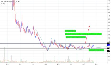 CCCL: buy ....huge potential