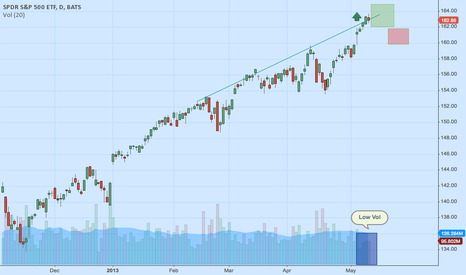 SPY: SPY breakout of Long Term uptrend line