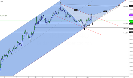 GBPJPY: GJ Bearish bat C to D left week of (NFP Friday 01.06.2017)