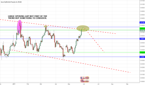 EURGBP: EURGBP AWAITING PRICE MOVEMENT FOR CONFORMATION TO SHORT