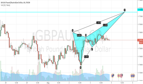 GBPAUD: GBPAUD = Potential bearish crab @ 1.77254