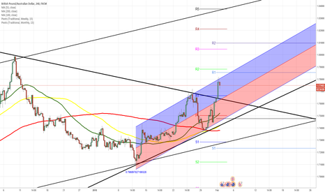 GBPAUD: GBPAUD 4H Chart: Possible retracement