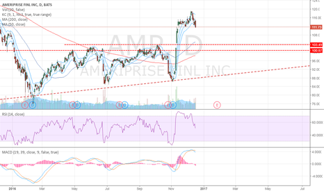 AMP: Possible long opportunity